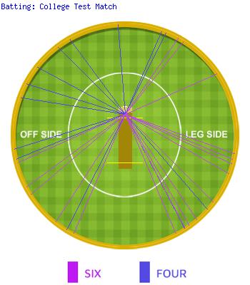 Wagon Wheel Of College Test Match