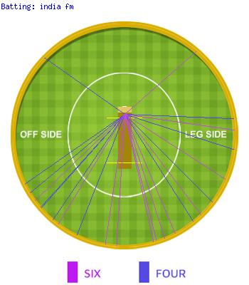 Wagon Wheel Of india fm