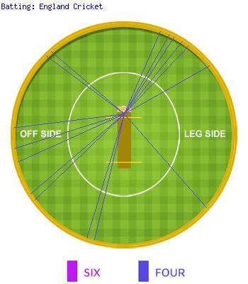 Wagon Wheel Of England Cricket